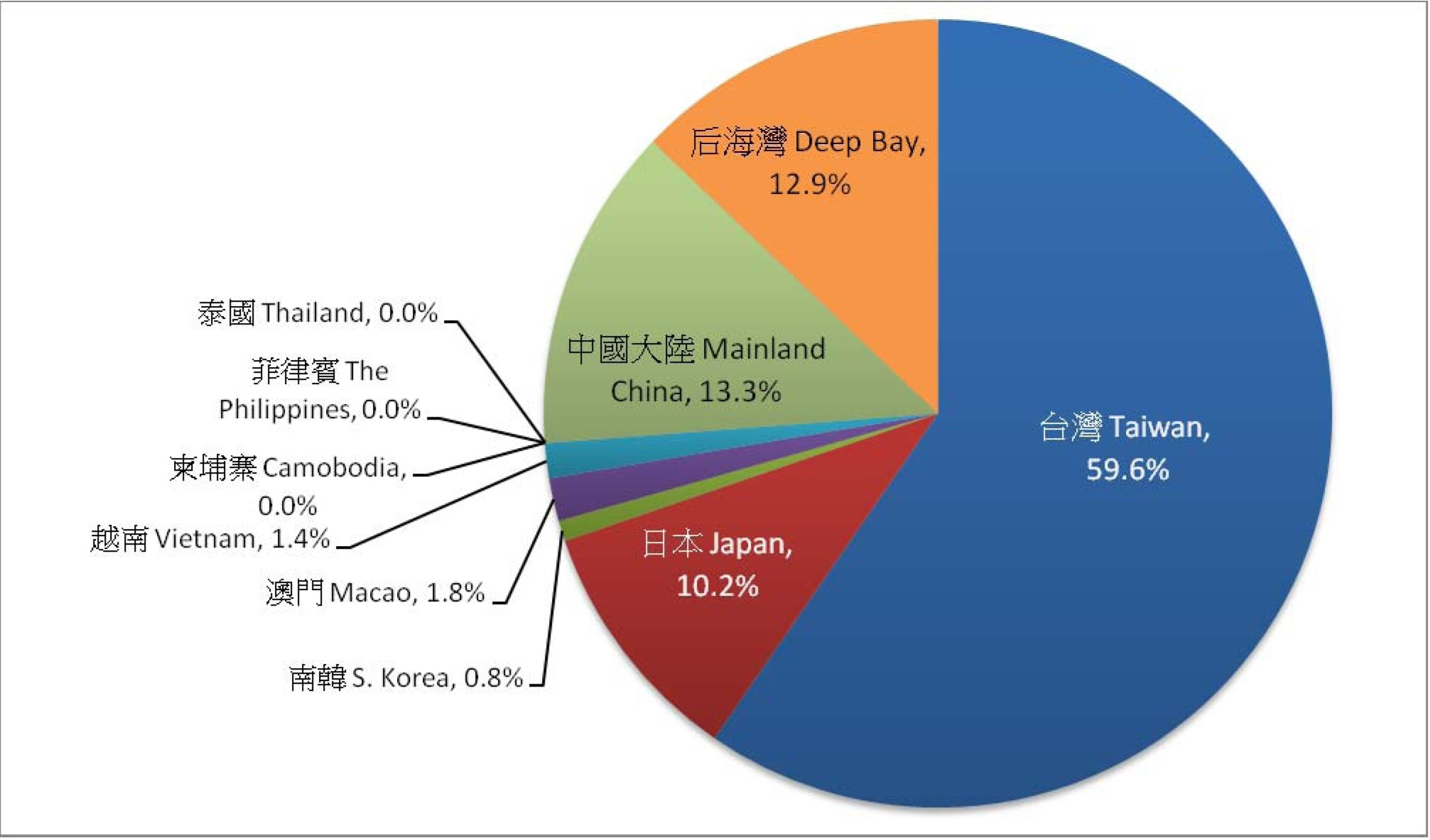 Black-faced Spoonbill Census Pie Chart © The Hong Kong Bird Watching Society